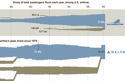 Airline info graphic
